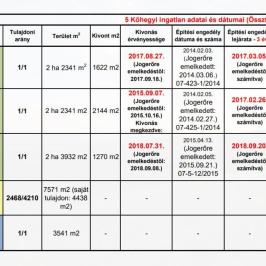 Eladó  telek (<span class='notranslate'>Szentendre</span>, <span class='notranslate'></span>) 120 M   <span class='notranslate'>Ft</span>